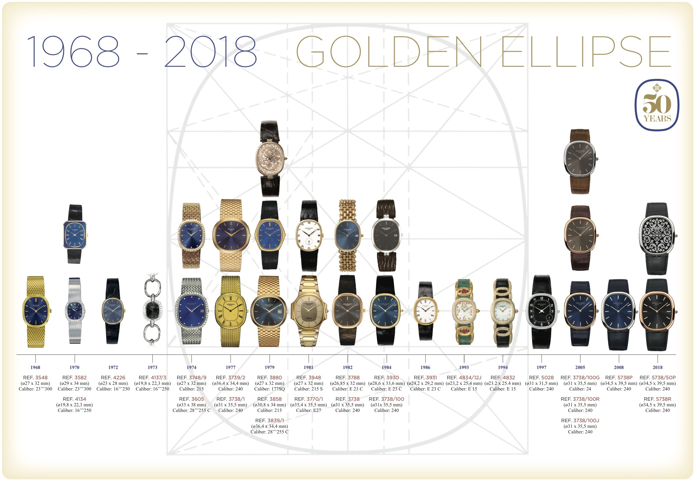 Patek Philippe TimeLine Golden Ellipse 1968-2018 50 years