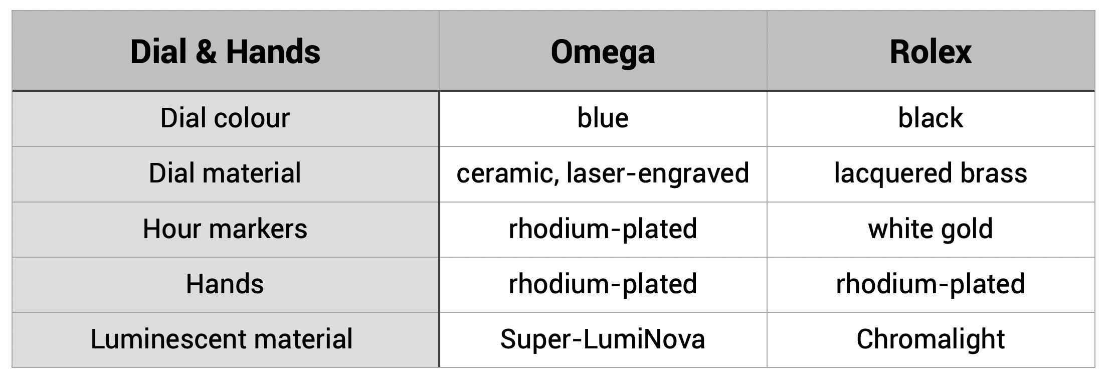 rolex submariner vs omega seamaster